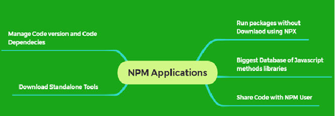 NPM libraries used for different application. This image explain the high level application of NPM libraries.