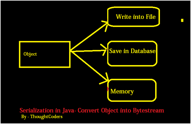 Serialization is the process of converting Java object into files.