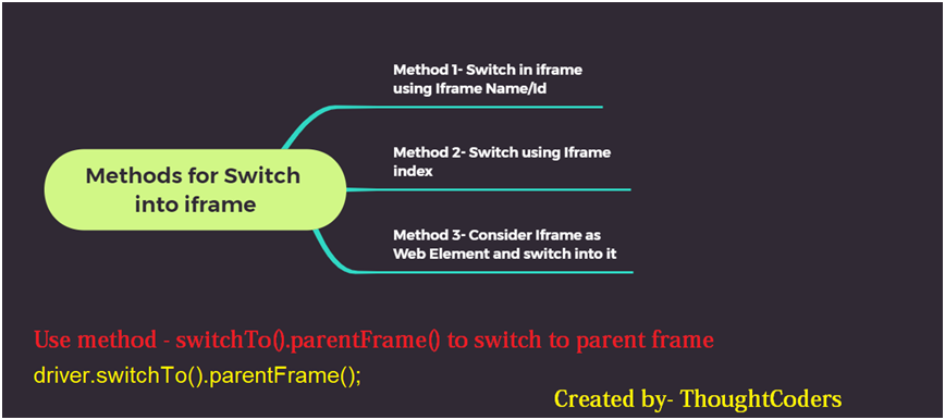 Highlevel list of methods for iframe handling and switch into it